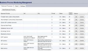 Lista dei processi aziendali