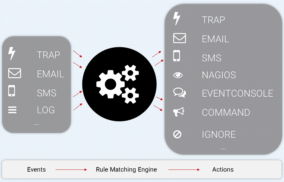 NetEye Eventhandler: Events -> Rule Matching Engine -> Action (Event Monitoring)