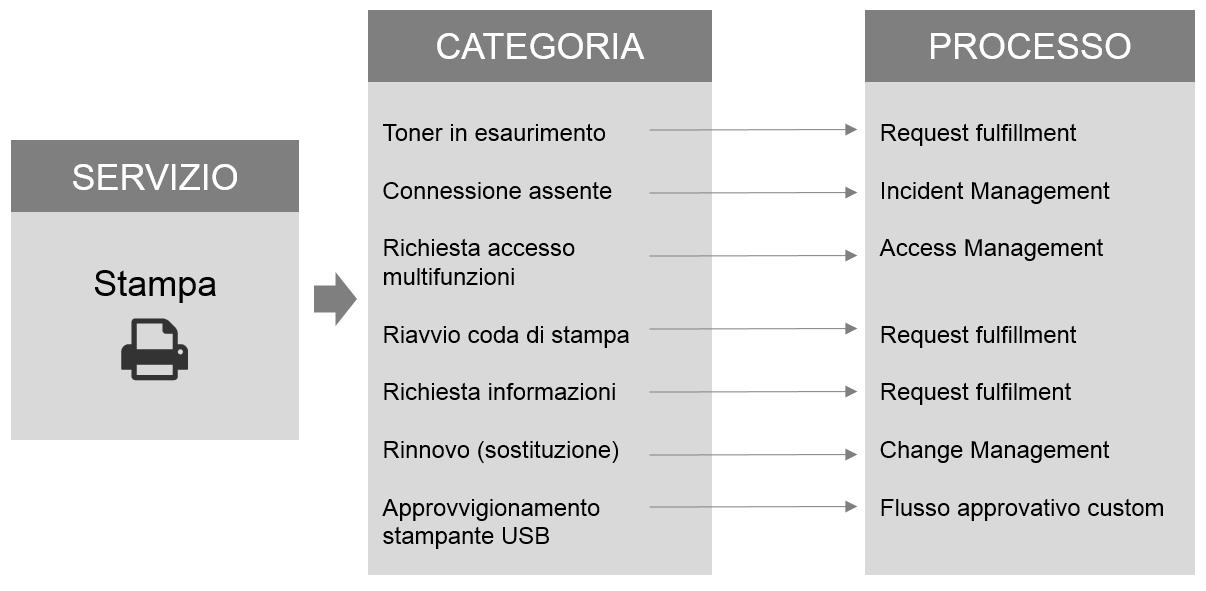 Esempio di processi innescati in base alla categoria selezionata con EriZone