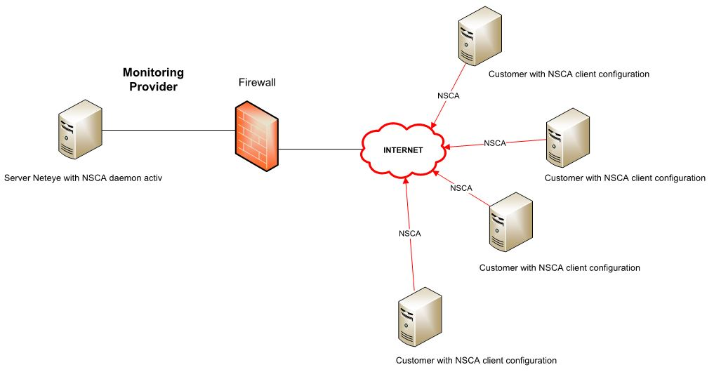 Monitoring Branch Offices Without Direct VPN Connection ...