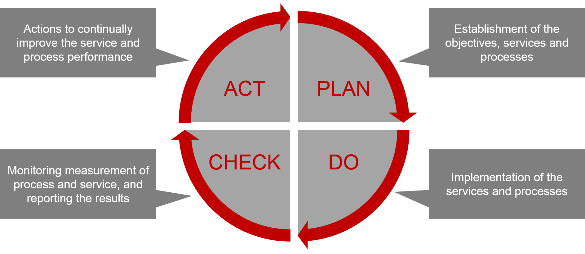The Deming Cycle for a continual service and process improvement