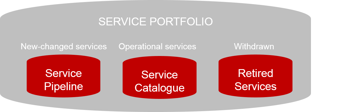 The Service Portfolio in ITIL
