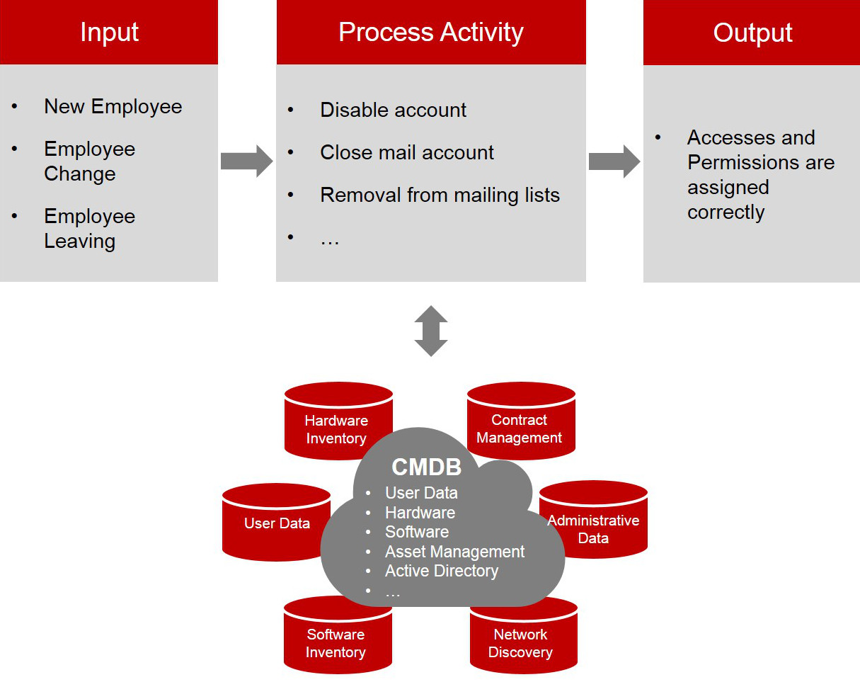 Central Data Source: The Practical Implementation of a CMDB | www