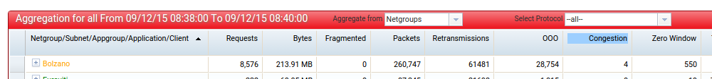 congestion_aggregate
