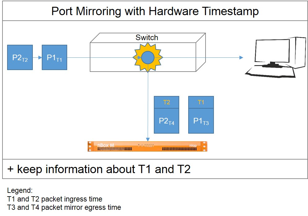 Port Mirroring with Hardware Timestamp