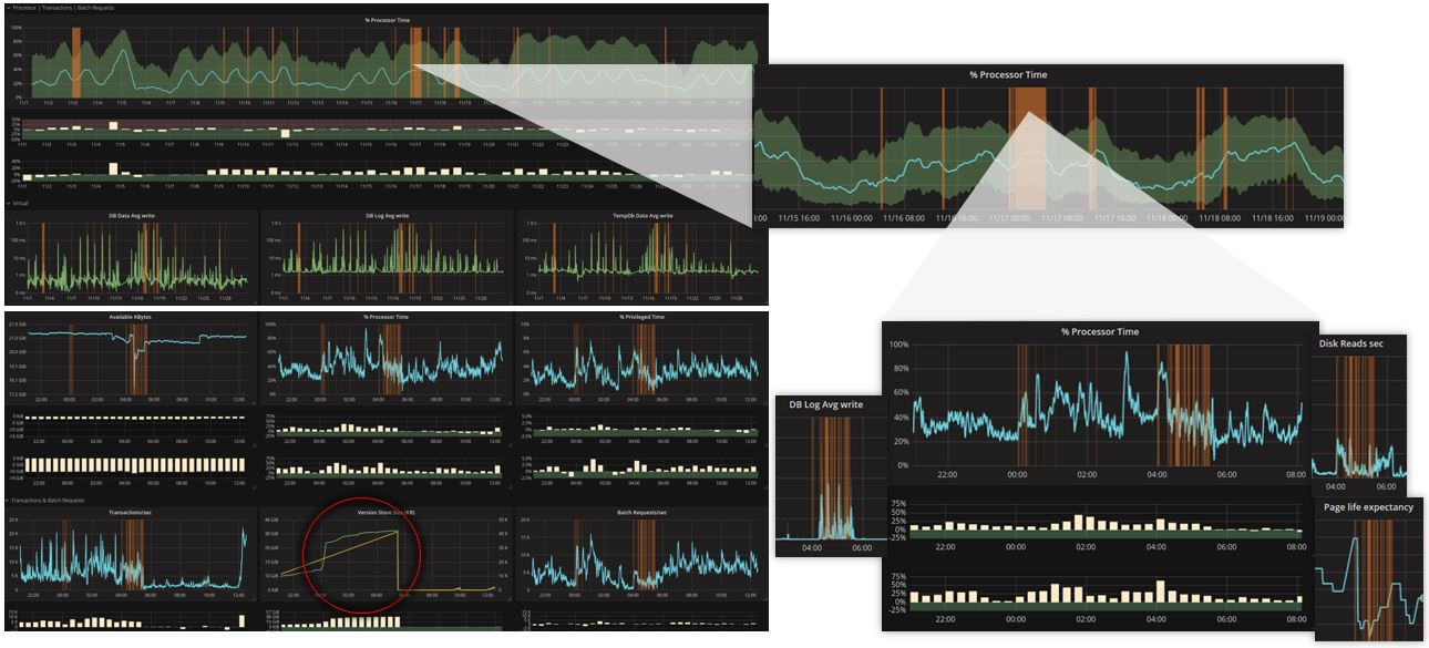 Grafana Tuning