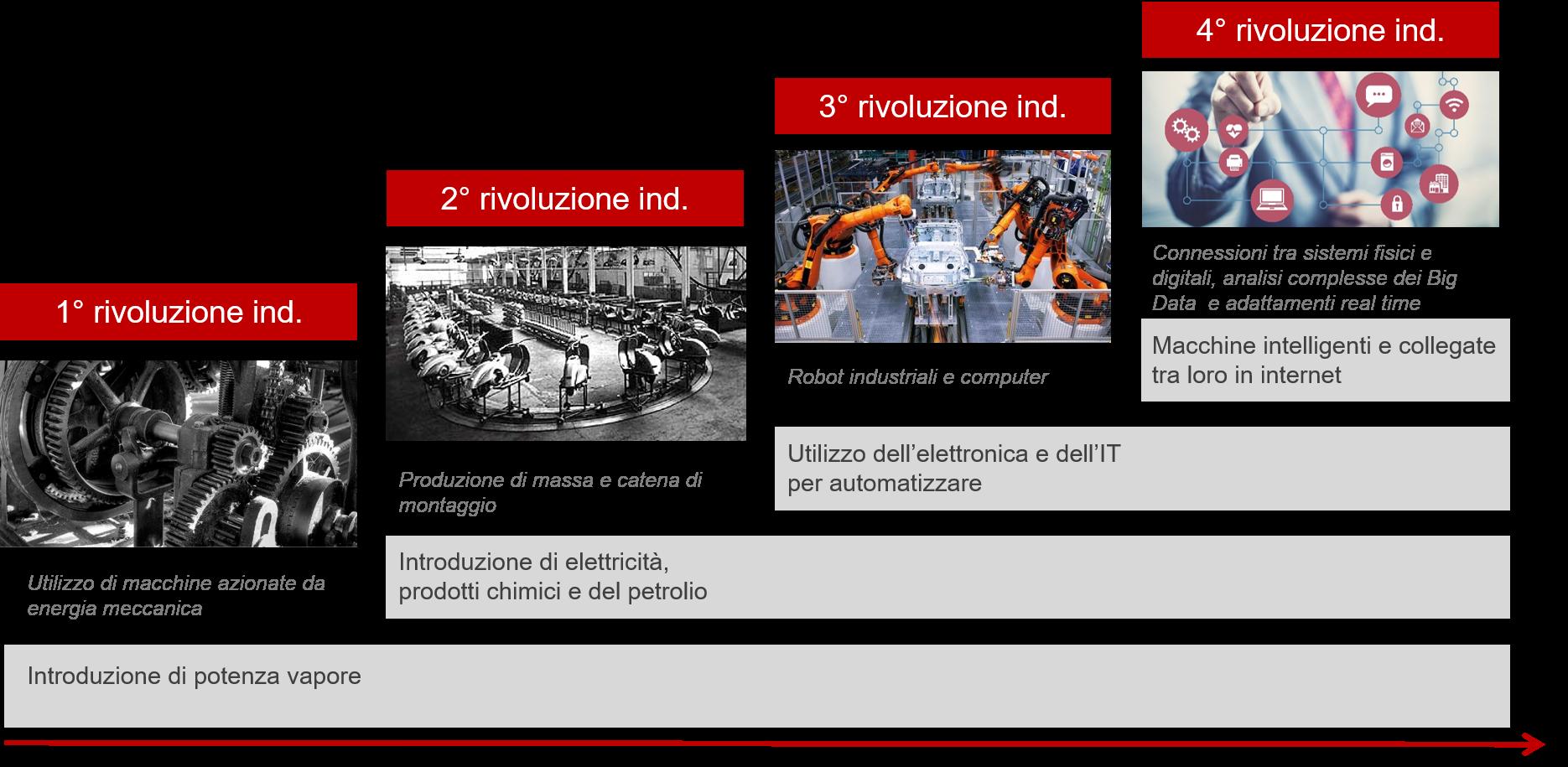 RivoluzioneIndustriale_Industria4
