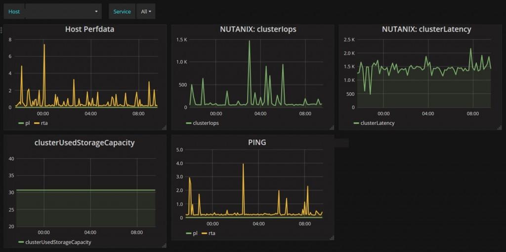 Nutanix Monitoring 2