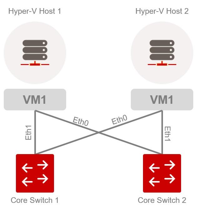 Esempio di cablaggio di rete con interfaccia per l'infrastruttura Hyper-V