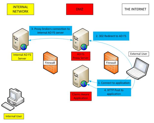 Microsoft ADFS integration with Shibboleth | www neteye-blog com