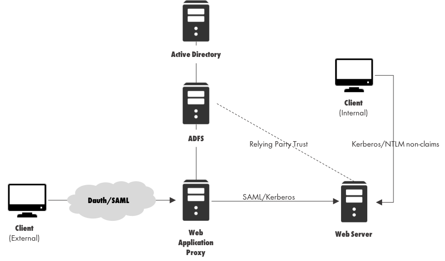 Microsoft ADFS service and Non-Claims-Aware applications
