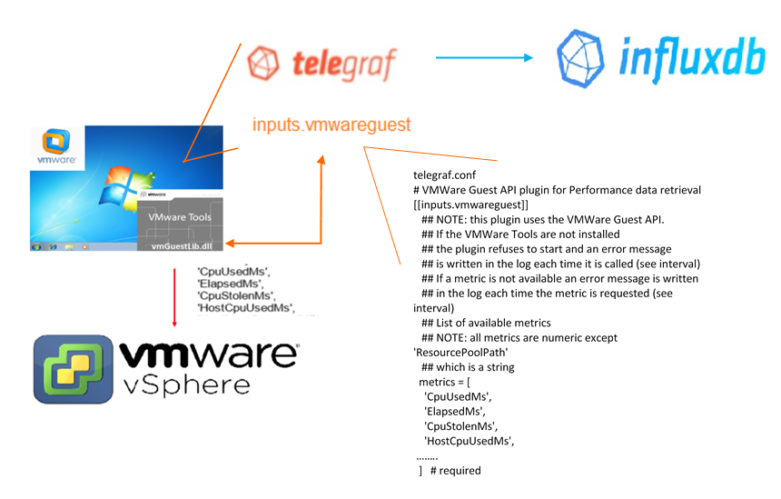 Telegraf Plugin for VMware Counters from a Windows Guest OS